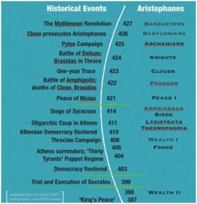 Timeline comparing  historical events concerning Athens and the works of Aristophanes